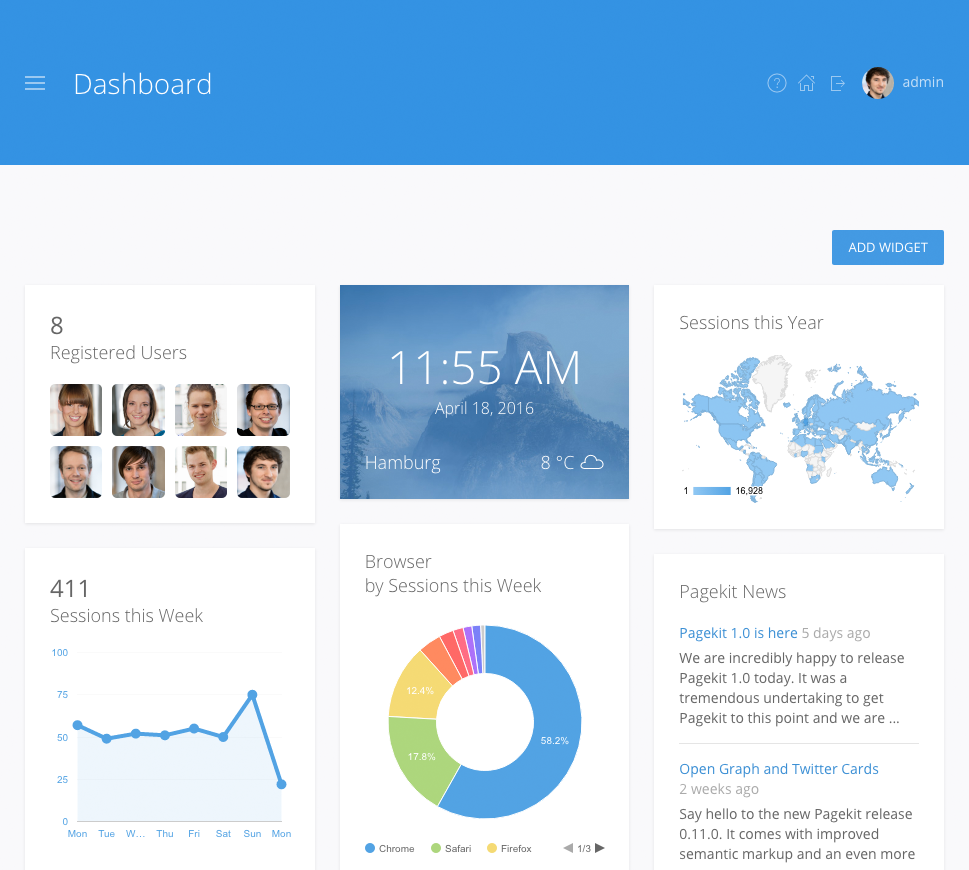 Dashboard | Pagekit